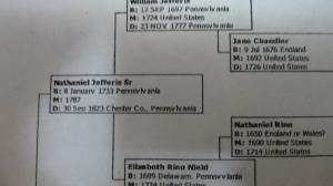 Family tree of Ruth Loucks Stauffer
